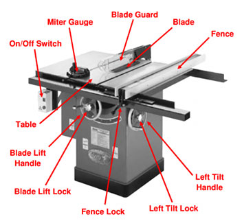 Table Saw Features